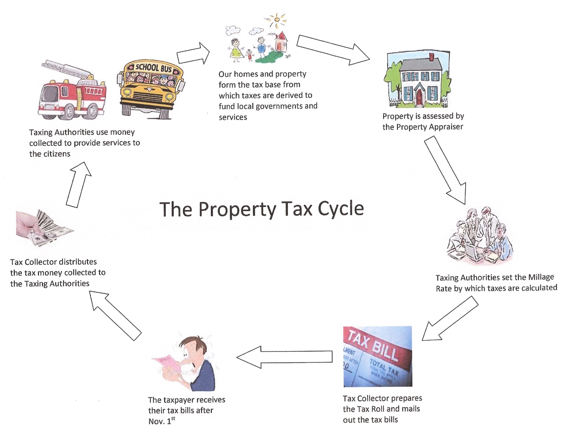 How Property Taxes Are Calculated In Florida
